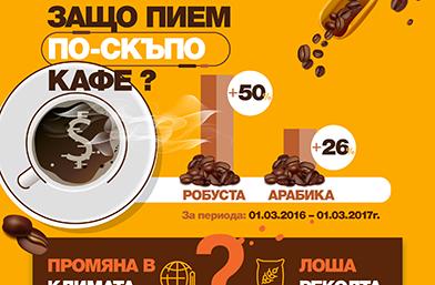 Защо пием по-скъпо кафе?