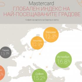 София е на второ място в Европа по ръст на чуждестранните посетители за последната година