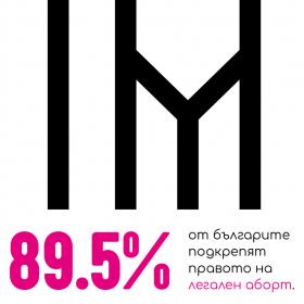 Девет от десет българи са категорично ЗА правото на аборт